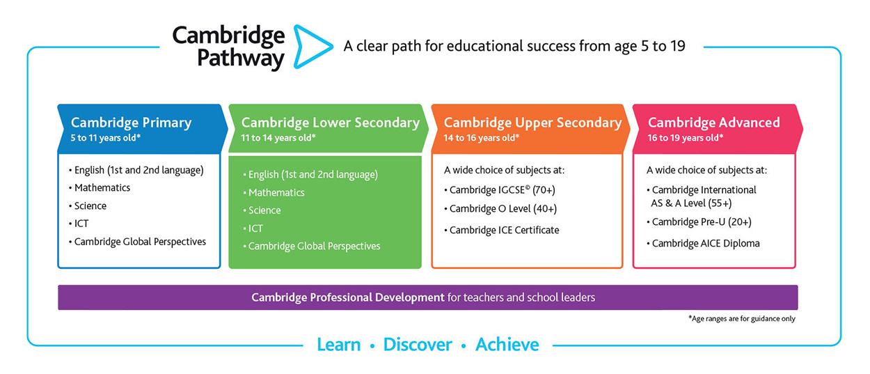 Cambridge_Pathway
